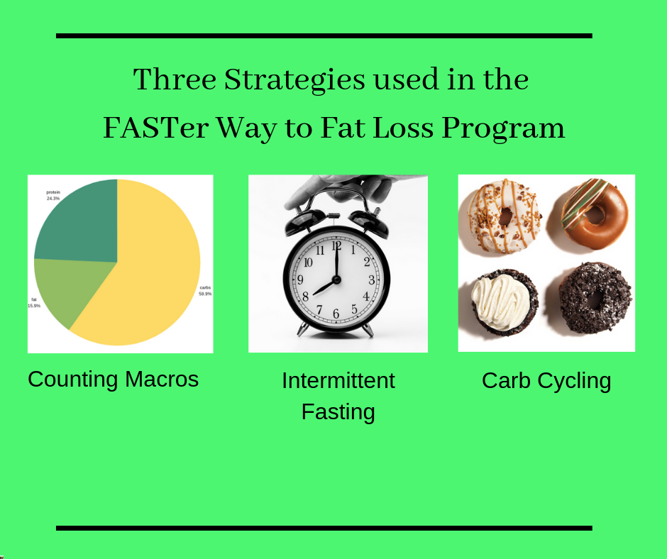 faster way to fat loss review three images representing the strategies used in the program